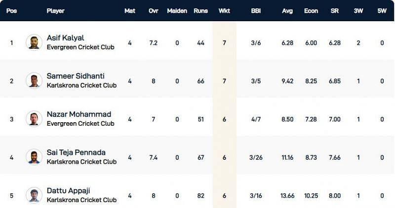 Malmo T10 League Highest Wicket-takers