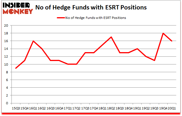 Is ESRT A Good Stock To Buy?