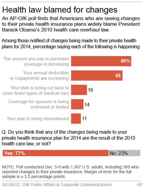 Graphic shows results of AP-GfK poll on health care;