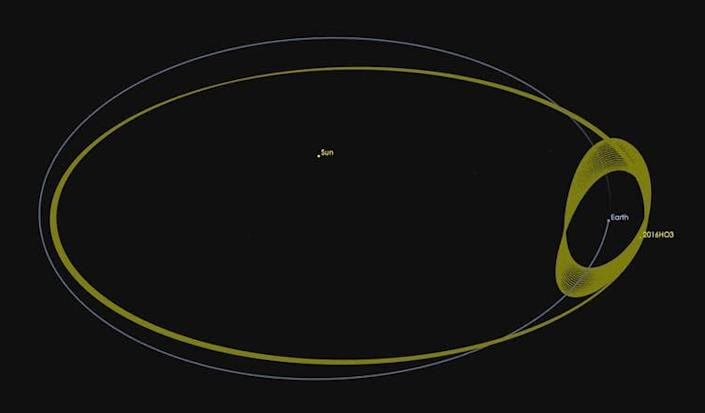 "<span class=""caption"">The orbit of asteroid 2016 HO3 relative to the Sun (big loops) and relative to the Earth (small loops).</span> <span class=""attribution""><span class=""source"">NASA/JPL-Caltech</span></span>"