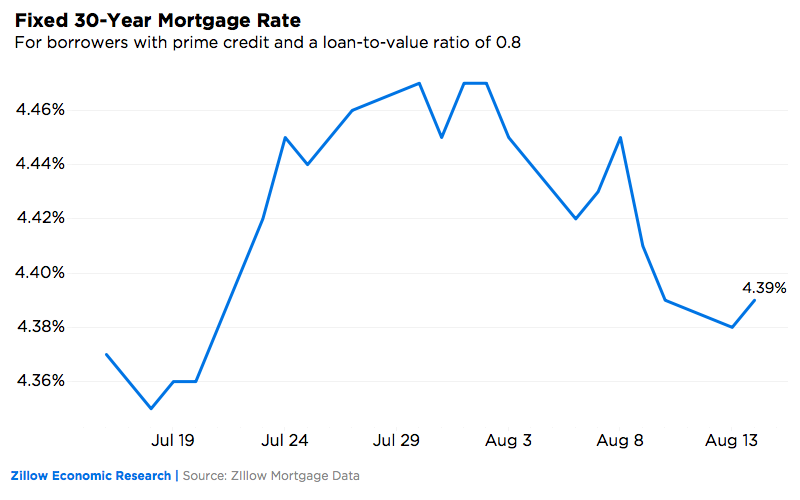 Mortgage Rate Aug 15