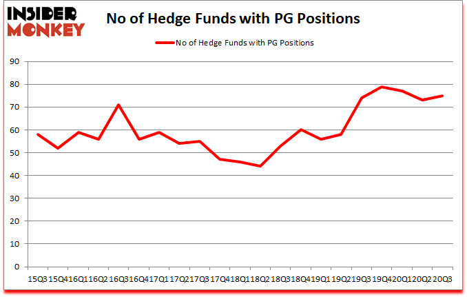 Is PG A Good Stock To Buy?