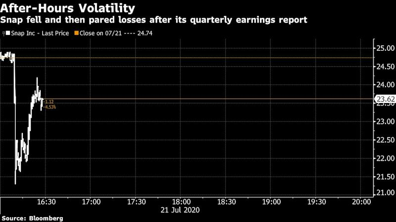 Snap misses user growth estimates, shares fall 11%