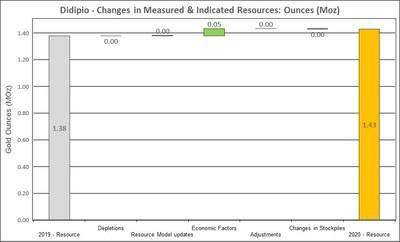Figure 14: Changes to Didipio Measured and Indicated Mineral Resources (CNW Group/OceanaGold Corporation)