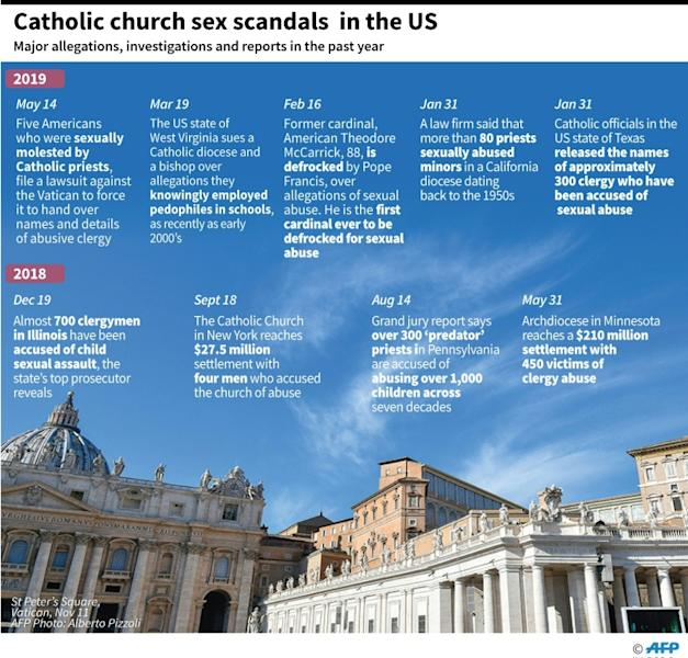 Factfile on major recent allegations relating to the Catholic Church in the United States. (AFP Photo/)