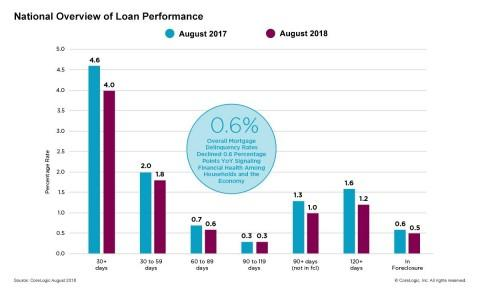 CoreLogic Loan Performance Insights Find the Overall US Mortgage Delinquency Rate in August Fell to the Lowest Level in More Than 12 Years