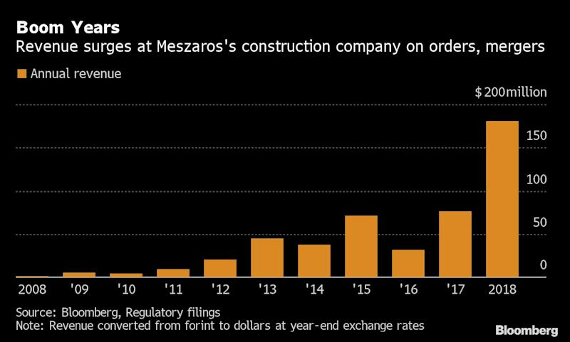 Orban-Style Cronyism Turns Gas-Fitter Friend Into a Billionaire