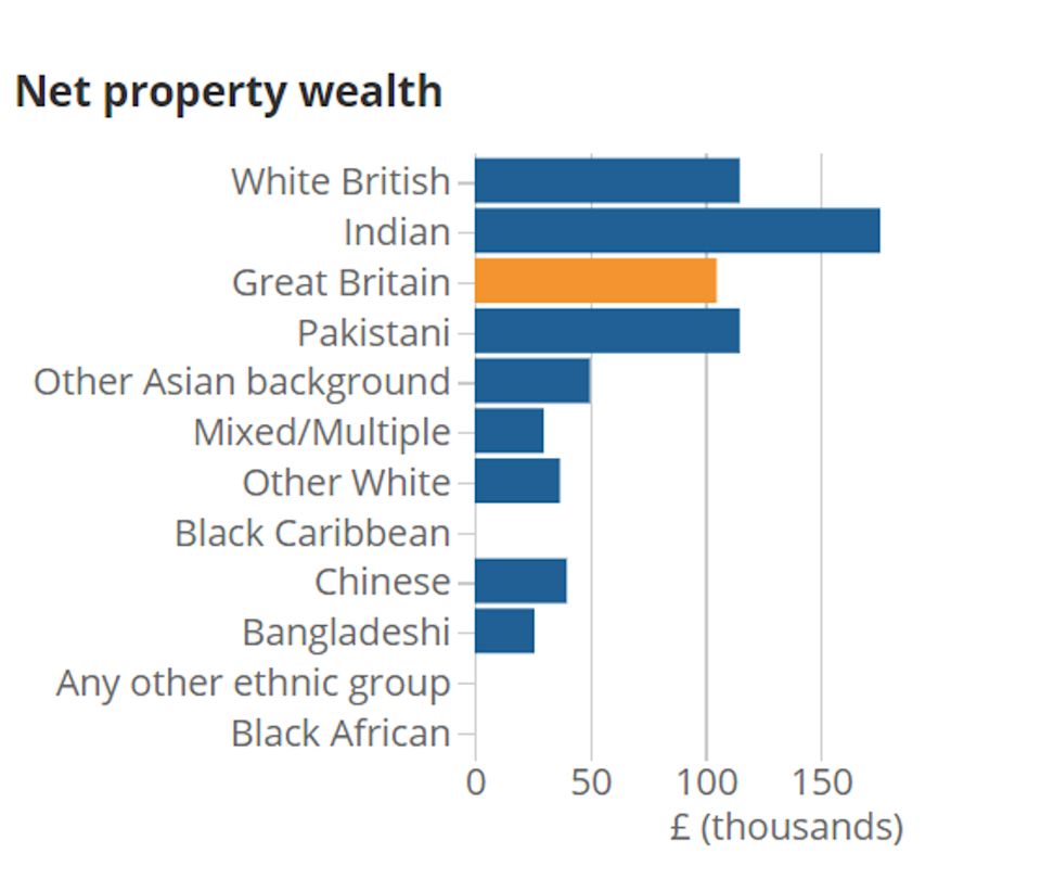 Source: Office for National Statistics, April 2016 - March 2018 (Black people have zero household wealth.)