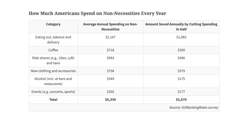 How Much Americans Spend on Non-Necessities Every Year