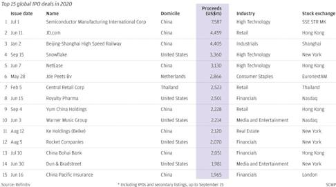 Hong Kong and mainland Chinese companies accounted for more than half of the 15 largest stock offerings this year.
