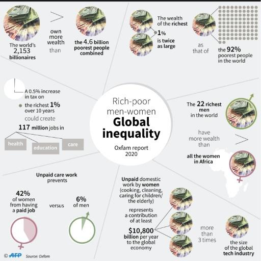 Global inequalities according to Oxfam's Time to Care report