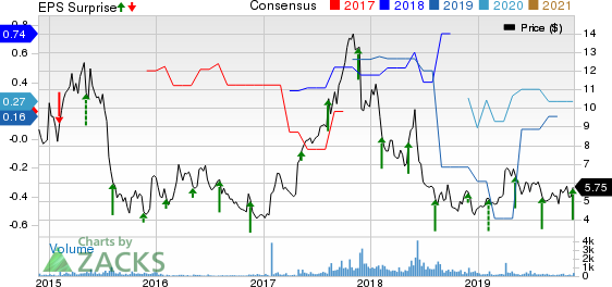 Amtech Systems, Inc. Price, Consensus and EPS Surprise