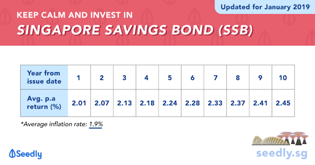 Guide to Investing in Singapore Savings Bond (SSB) – Interest Rates and How to buy