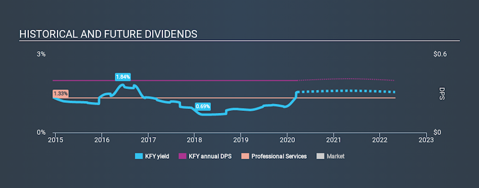 NYSE:KFY Historical Dividend Yield, March 20th 2020