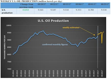 Oil prices stabilize after U.S. production hits July 2015 highs