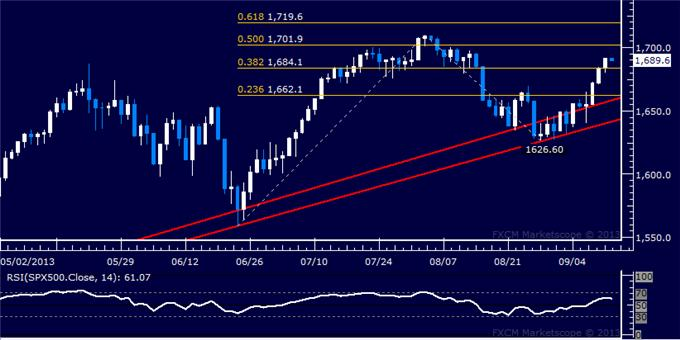 Forex_Dollar_Selling_Tipped_to_Continue_SPX_500_Aiming_Above_1700_body_Picture_6.png, Dollar Selling Tipped to Continue, SPX 500 Aiming Above 1700
