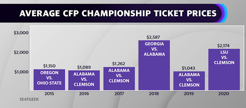 LSU fans are pushing this year's College Football Championship prices higher. Tickets to the game, which is set to be played in New Orleans, are listed at an average resale price of about $2,174.