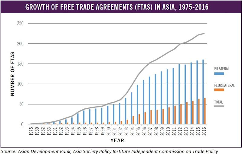 Asia pacific should take leadership in trade globalization policy asias remarkable rise is not an accident but the direct consequence of market opening policies and other economic reforms some as a result of unilateral platinumwayz