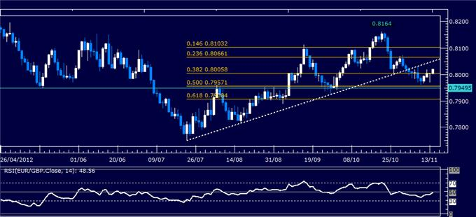 Forex_Analysis_EURGBP_Classic_Technical_Report_11.14.2012_body_Picture_5.png, Forex Analysis: EUR/GBP Classic Technical Report 11.14.2012
