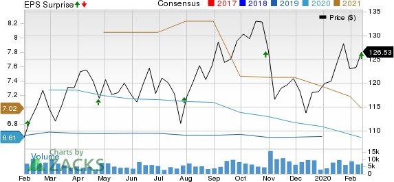 Digital Realty Trust, Inc. Price, Consensus and EPS Surprise