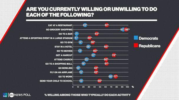 Are you currently willing or unwilling to do each of the following? (ABC News/Ipsos Poll)