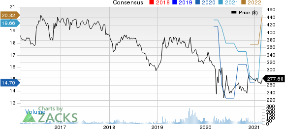 Alexanders, Inc. Price and Consensus