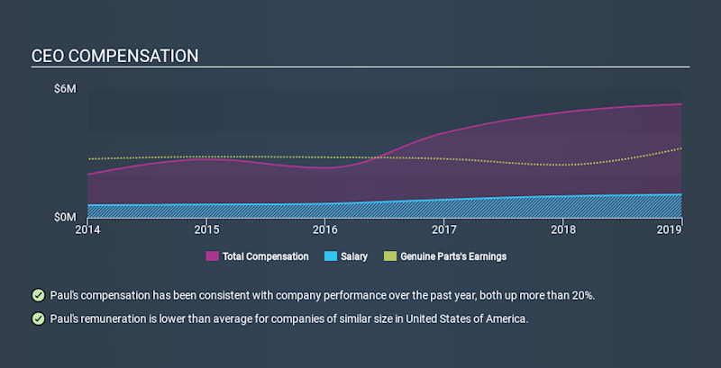 NYSE:GPC CEO Compensation, January 27th 2020