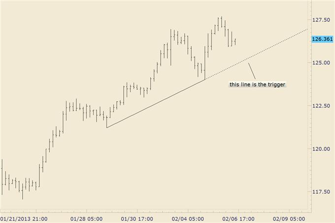 How_to_Trade_a_Turn_in_EURJPY__body_eurjpy_1.png, How to Trade a Reversal (if it happens) in EUR/JPY