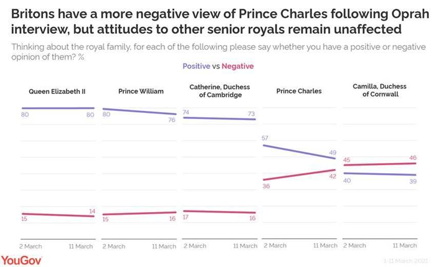 Most senior royals seem to have weathered the storm of the interview. (YouGov)