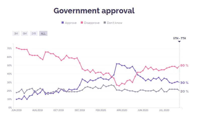 YouGov figures show only 30% of people approve of the government (Picture: YouGov)