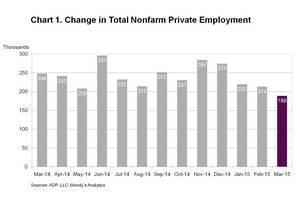 CORRECTION - ADP National Employment Report: Private Sector Employment Increased by 189,000 Jobs in March