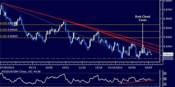 dailyclassics_eur-chf_body_Picture_6.png, Forex: EUR/GBP Technical Analysis – Euro Attempts Upside Reversal