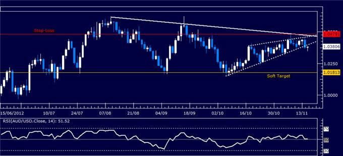 Forex_Analysis_AUDUSD_Sell_Trade_Triggered_body_Picture_5.png, Forex Analysis: AUD/USD Sell Trade Triggered
