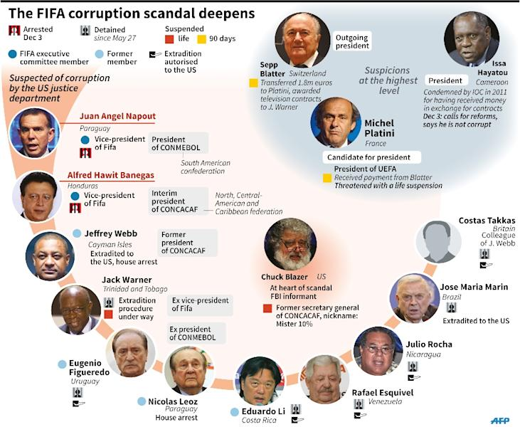 The main players in the deepening FIFA corruption scandal (135 x 156 mm) (AFP Photo/S.Ramis-K.Tian/P. Defosseux, pld/abm/fh/soh)