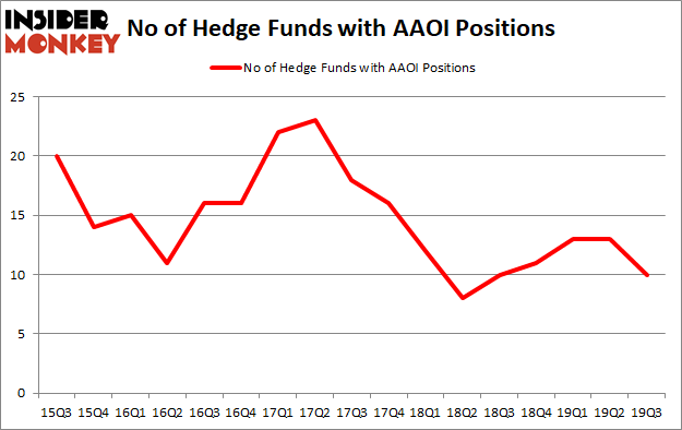 Is AAOI A Good Stock To Buy?