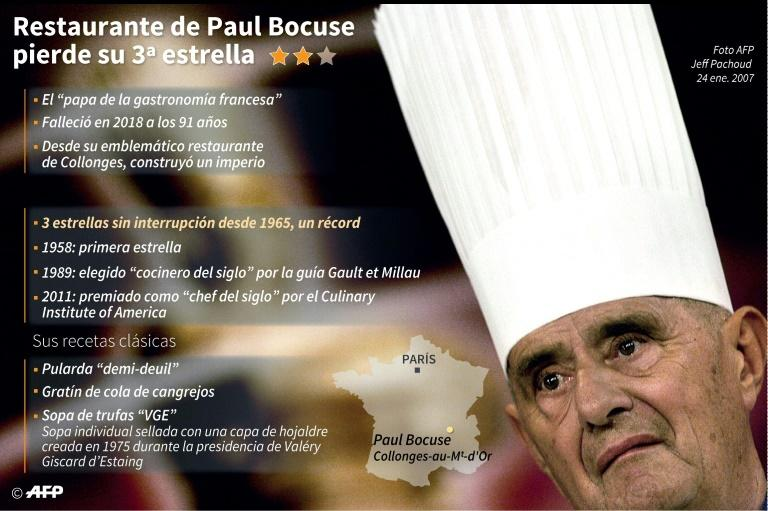 Datos sobre la carrera del chef francés Paul Bocuse
