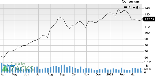 Pioneer Natural Resources Company Price and Consensus