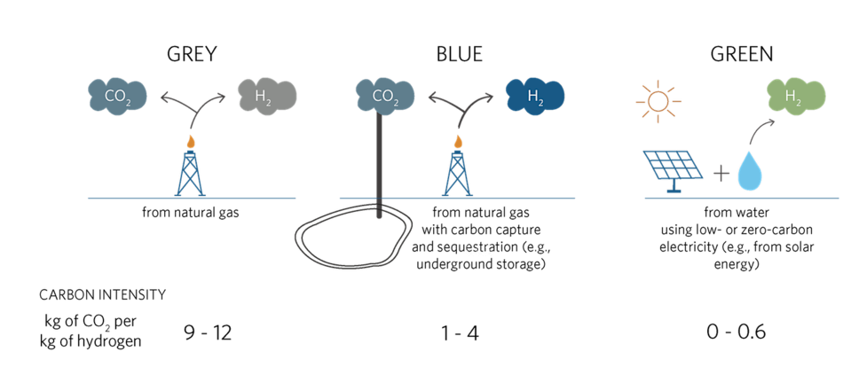 Graphic showing the green, grey and blue hydrogen.