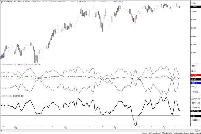 Gold_COT_Index_is_Extreme_but_Speculators_are_Still_Net_Long_body_AUD.png, Gold COT Index is Extreme but Speculators are Still Net Long