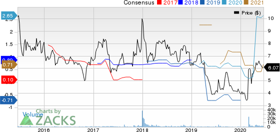 GAIN Capital Holdings, Inc. Price and Consensus