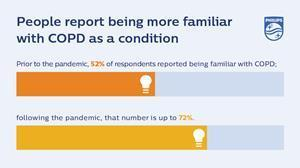 COPD familiarity is on the rise