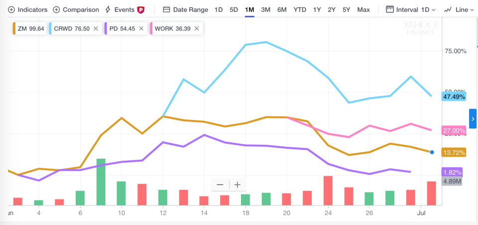 Zoom, CrowdStrike, PagerDuty, and Slack stock performance over the past 30 days. Note: CrowdStrike and Slack have not been public yet for a full month.