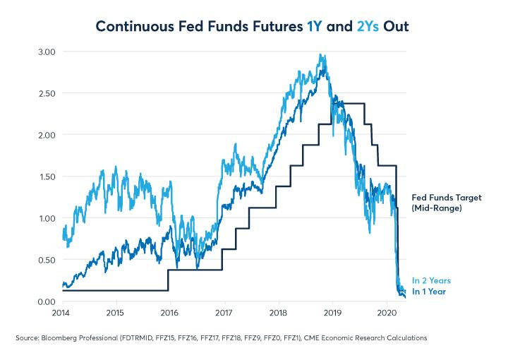 Figure 8: If Fed sticks to near zero rates, it could remove a source of gold's outperformance