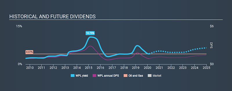 ASX:WPL Historical Dividend Yield, February 19th 2020