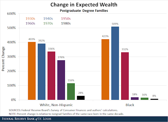 The wealth advantages afforded postgraduate families, white and black, are shown in the figure above. (Graphic: St. Louis Fed)