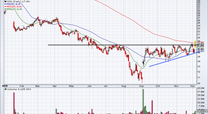 Top Stock Trades for Tomorrow No. 5: Signet Jewelers (SIG)