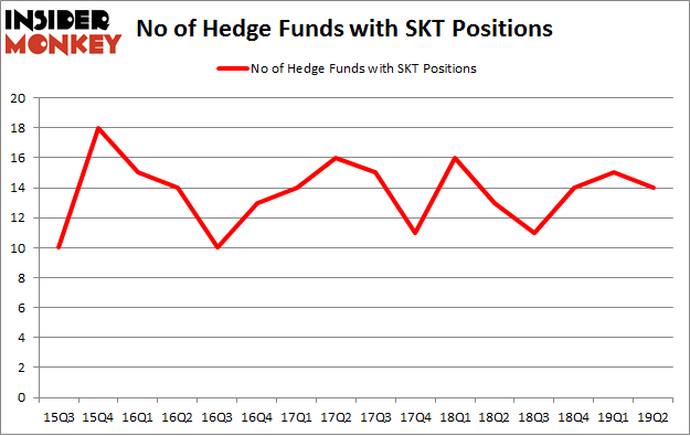 No of Hedge Funds with SKT Positions