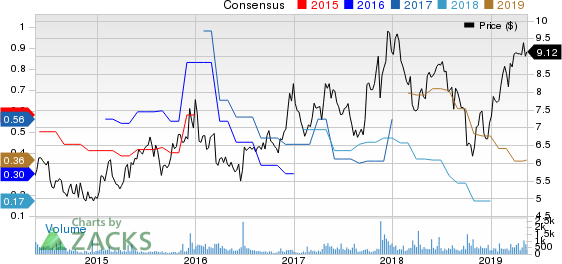 Century Casinos, Inc. Price and Consensus