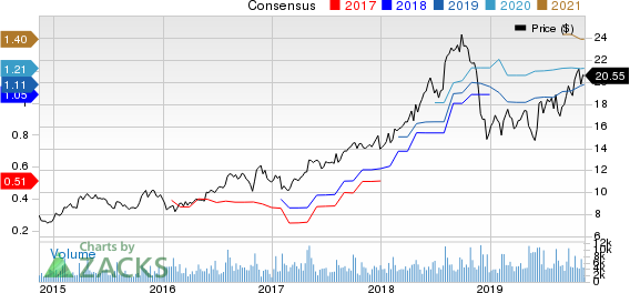 Callaway Golf Company Price and Consensus