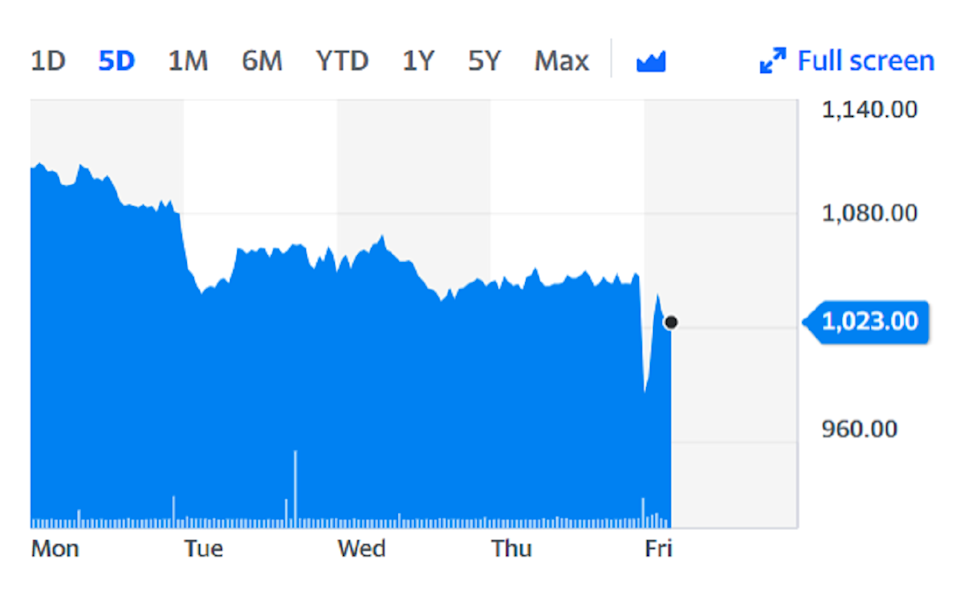 Shares were sharply lower after opening on Friday, but soon recovered. Chart: Yahoo Finance